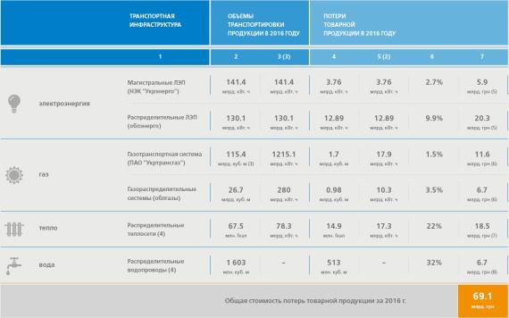 Обсяги втрат товарної продукції на об'єктах транспортної інфраструктури