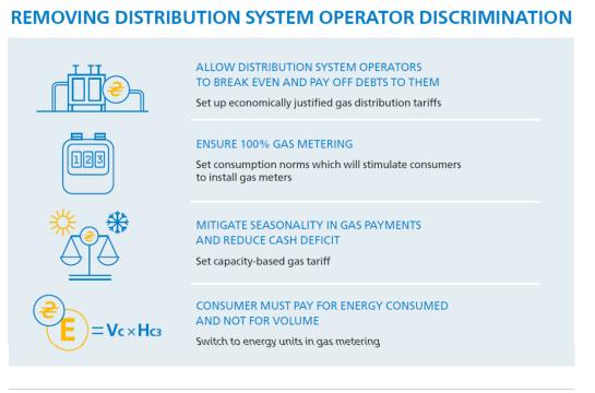 Енергоспівтовариство пропонує тарифи на газ з двох частин   104.ua b7e053fa9de31
