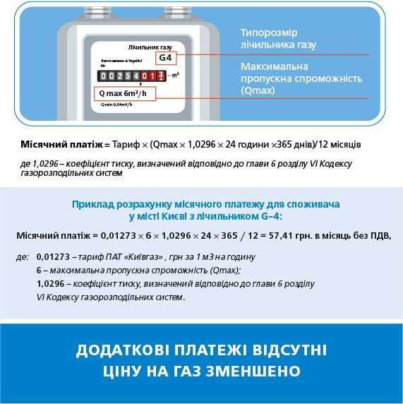Для абсолютного большинства потребителей плата за газ уменьшится, - Ирина Луценко об абонплате за газоснабжение - Цензор.НЕТ 7319