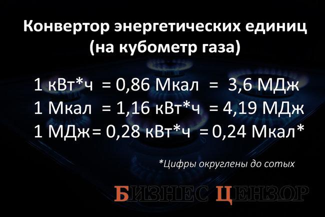 перевод м3 газа в гкал калькулятор
